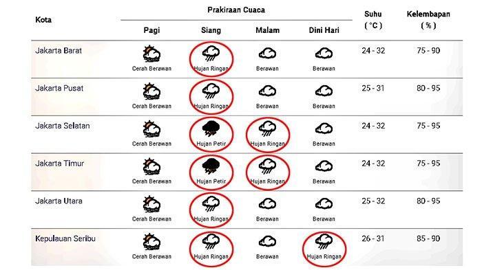 Prakiraan cuaca di Jakarta dan sekitarnya pada Rabu 2 Desember 2020.