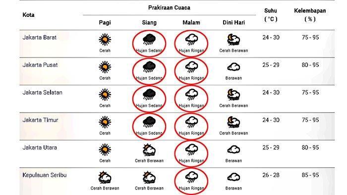 Prakiraan cuaca di Jakarta dan sekitarnya pada Jumat 4 Desember 2020.