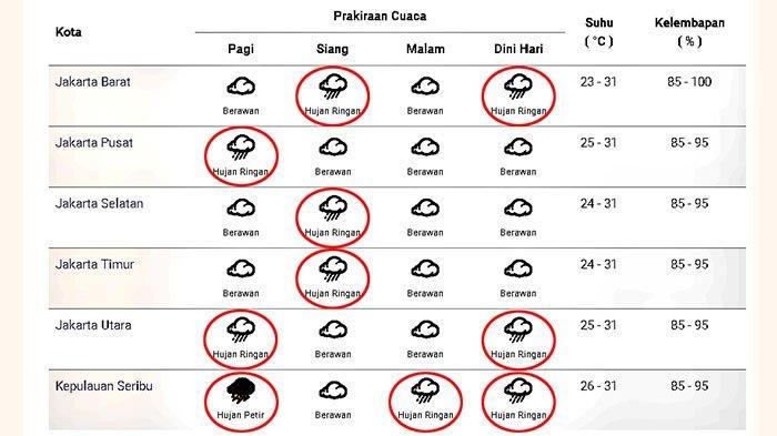 Prakiraan cuaca di Jakarta dan sekitarnya pada Senin 7 Desember 2020
