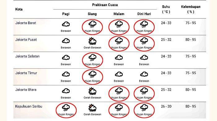 Prakiraan cuaca di Jakarta dan sekitarnya pada Jumat 8 Januari 2021