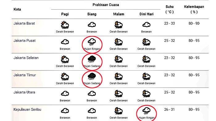 Prakiraan cuaca di Jakarta dan sekitarnya pada Minggu 8 November 2020