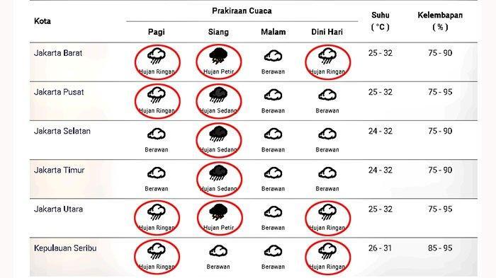 Prakiraan cuaca di Jakarta dan sekitarnya pada Minggu 10 Januari 2021