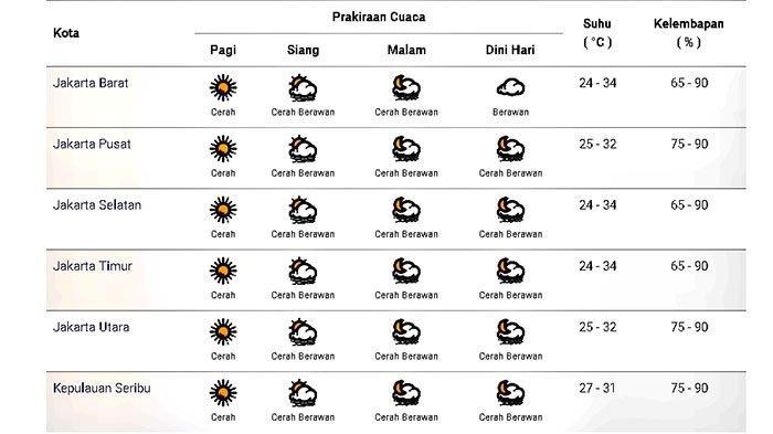 Prakiraan cuaca di Jakarta dan sekitarnya pada Selasa 10 November 2020