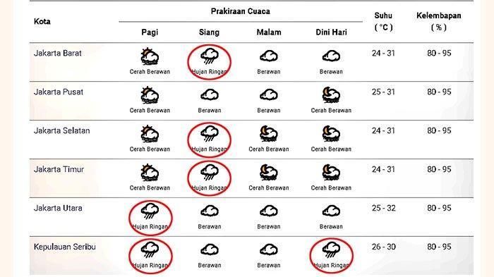 Prakiraan cuaca di Jakarta dan sekitarnya pada Kamis 10 Desember Desember 2020