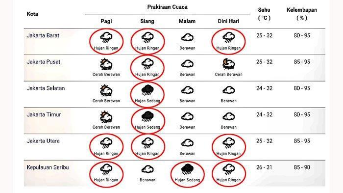 Prakiraan cuaca di Jakarta dan sekitarnya pada Senin 11 Januari 2021
