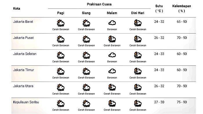 Prakiraan cuaca di Jakarta dan sekitarnya pada Rabu 11 November 2020