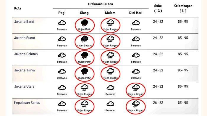 Prakiraan cuaca di Jakarta dan sekitarnya pada Sabtu 12 Desember 2020