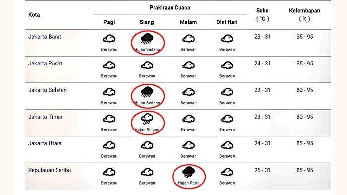 Prakiraan cuaca di Jakarta dan sekitarnya pada Minggu 13 Desember 2020