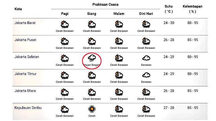 Prakiraan cuaca di Jakarta dan sekitarnya pada Sabtu 14 November 2020