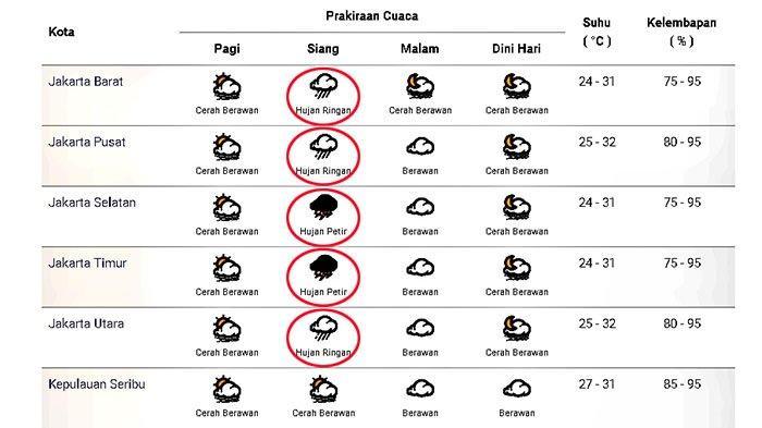 Prakiraan cuaca di Jakarta dan sekitarnya pada Minggu 15 November 2020