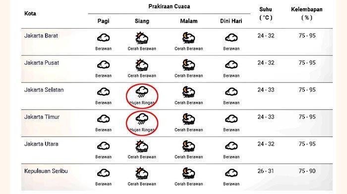 Prakiraan cuaca di Jakarta dan sekitarnya pada Selasa 15 Desember 2020