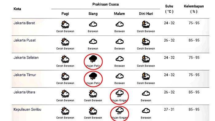 Prakiraan cuaca di Jakarta dan sekitarnya pada Senin 16 November 2020