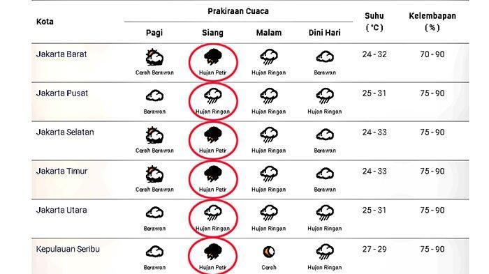 Prakiraan cuaca di Jakarta dan sekitarnya pada Minggu 18 Oktober 2020