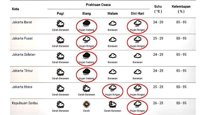 Prakiraan cuaca di Jakarta dan sekitarnya pada Kamis 19 November 2020