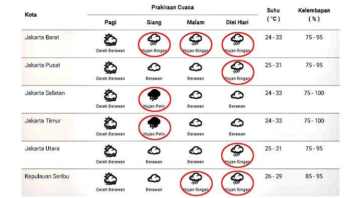 Prakiraan cuaca di Jakarta dan sekitarnya pada Jumat 20 November 2020