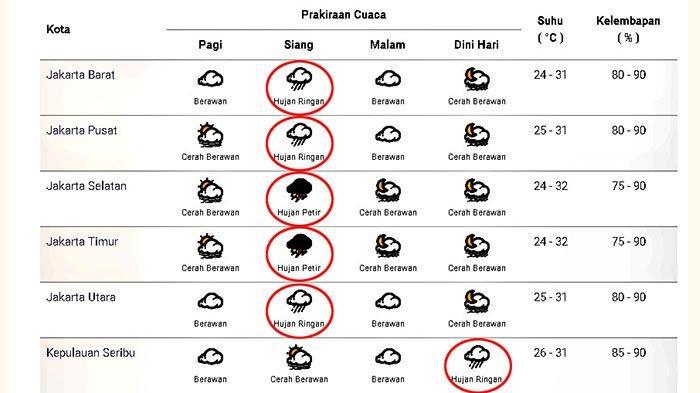 Prakiraan cuaca di Jakarta dan sekitarnya pada Senin 21 Desember 2020