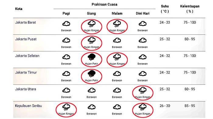 Prakiraan cuaca di Jakarta dan sekitarnya pada Kamis 22 Oktober 2020.