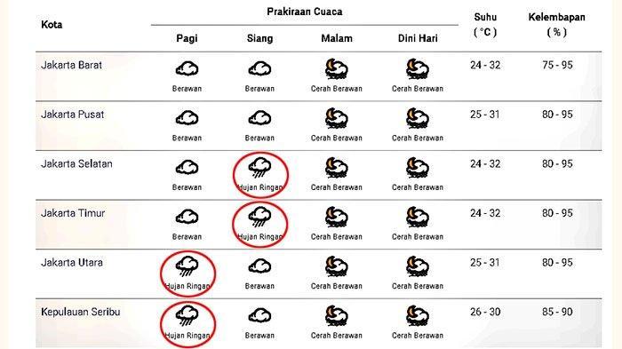 Prakiraan cuaca di Jakarta dan sekitarnya pada Selasa 22 Desember 2020