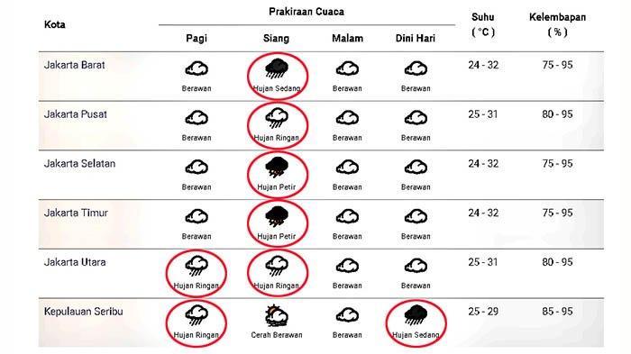 Prakiraan cuaca di Jakarta dan sekitarnya pada Sabtu 24 Oktober 2020.