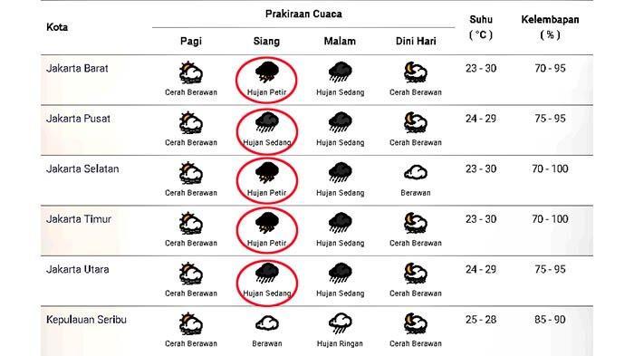 Prakiraan cuaca di Jakarta dan sekitarnya pada Minggu 25 Oktober 2020.