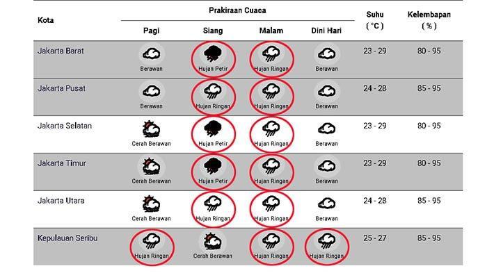 Prakiraan cuaca di Jakarta dan sekitarnya pada Senin 26 Oktober 2020.