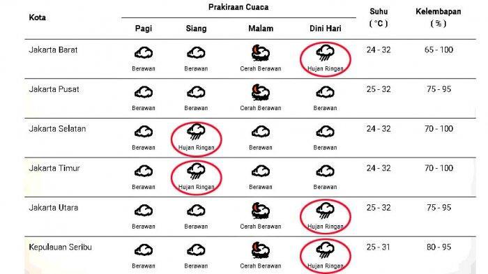 Prakiraan cuaca di Jakarta dan sekitarnya pada Selasa 27 Oktober 2020