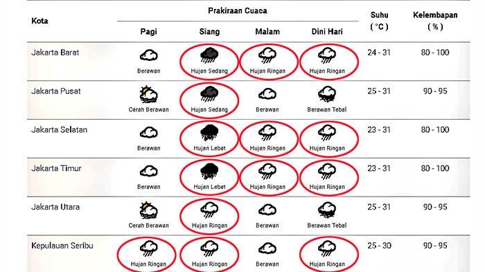 Prakiraan cuaca di Jakarta dan sekitarnya pada Sabtu 31 Oktober 2020