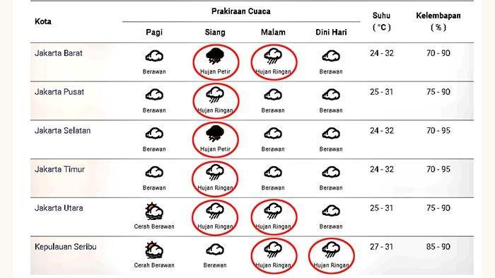 Prakiraan cuaca di Jakarta dan sekitarnya pada Senin 4 Januari 2021