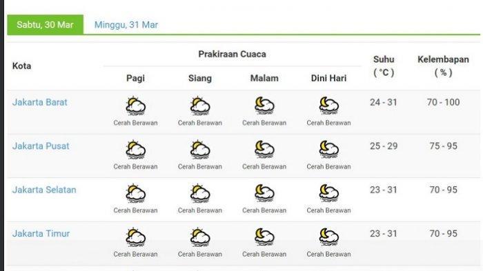 Prakiraan Cuaca Jakarta Hari Ini Sabtu 30 3 2019 Siapkan Diri Sebelum Bepergian Warta Kota
