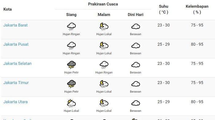 Prakiraan Cuaca Jakarta Hari Ini Rabu 3 4 2019 Peringatan Dini Petir Dan Angin Di Jaksel Jaktim Warta Kota
