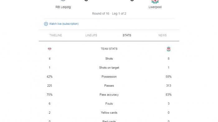 Leipzig vs Liverpool 0-0, Secara statistik Reds unggul namun buruk pada sentuhan akhir.