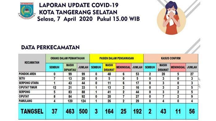 SUDAH 748 Kasus Pandemi Corona Tercatat di Kota Tangsel, 42 Diantaranya Sembuh