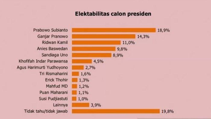 Survei: Prabowo Subianto, Ganjar Pranowo dan Ridwan Kamil Masuk Top Three Pemilu 2024
