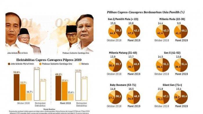 BREAKING NEWS: Survei Terbaru Kompas Elektabilitas Jokowi-Amin Turun 3,4%, Prabowo-Sandi naik 4,7%