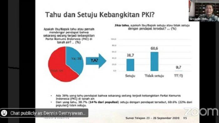 Hasil Survei SMRC tentang Isu Kebangkitan PKI: Hanya Sedikit Rakyat yang Tahu