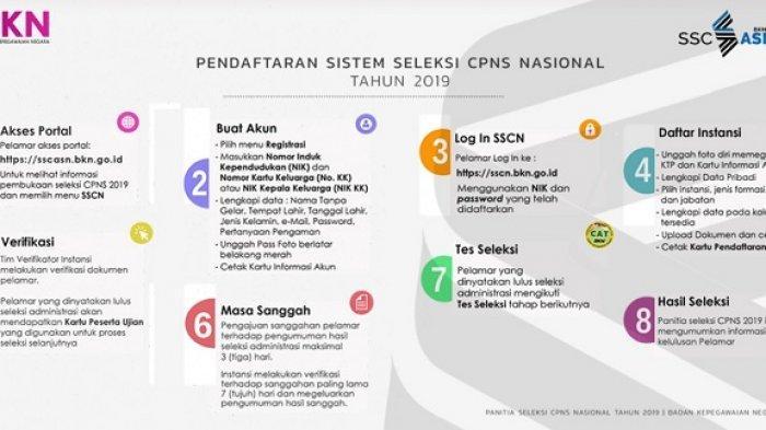 Awas Salah Belajar! Ini Kisi-Kisi SKD CPNS 2019 Sesuai Arahan Menteri PAN-RB