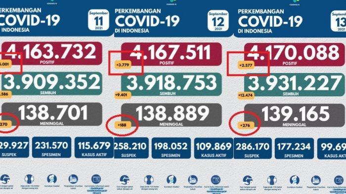 Angka positif covid-19 dalam tiga hari terakhir mengalami penurunan luar biasa. Hari ini turun lagi dibawah angka 3.000 kasus atau 2.577 kasus.
