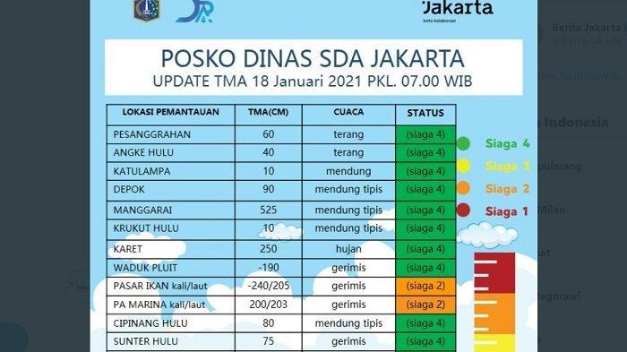 TINGGI Muka Air Jakarta Status SIAGA 2 untuk Pintur Air Pasar Ikan dan PA Marina Ancol, Waspada!