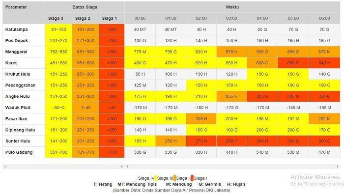 Tinggi muka air (TMA) di sejumlah pintu air di Jakarta, Sabtu (20/1/2021) pagi mencapai status Awas atau Siaga 1.