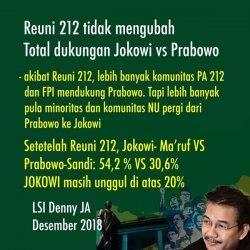 Survei Denny JA : Reuni 212 Tidak Banyak Mengubah Total Pemilih Jokowi vs Prabowo