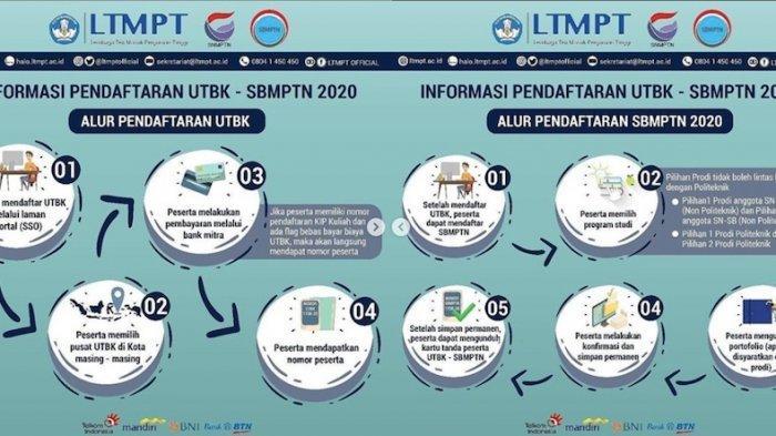 Inilah Daftar PTN dan Politeknik Negeri untuk UTBK-SBMPTN 2020 yang Dibuka 2 Juni