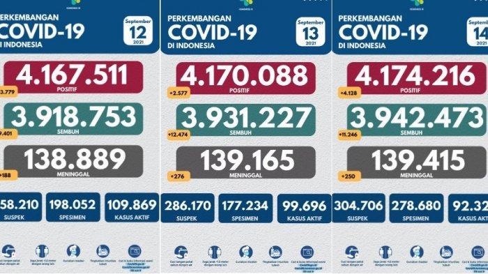 Update Covid-19 Selasa 14 September 2021, Angka Positif Naik Lagi, Tapi Masih Dibawah 5.000 Kasus