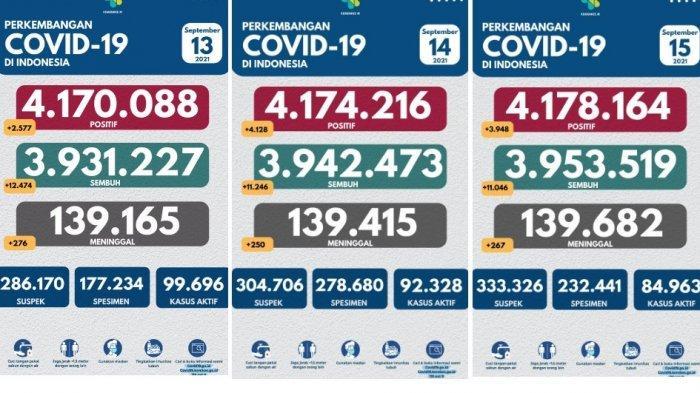 Update Covid-19, Angka Positif Konstan di Bawah 5000 Kasus, Kematian Konstan di Bawah 300 Orang