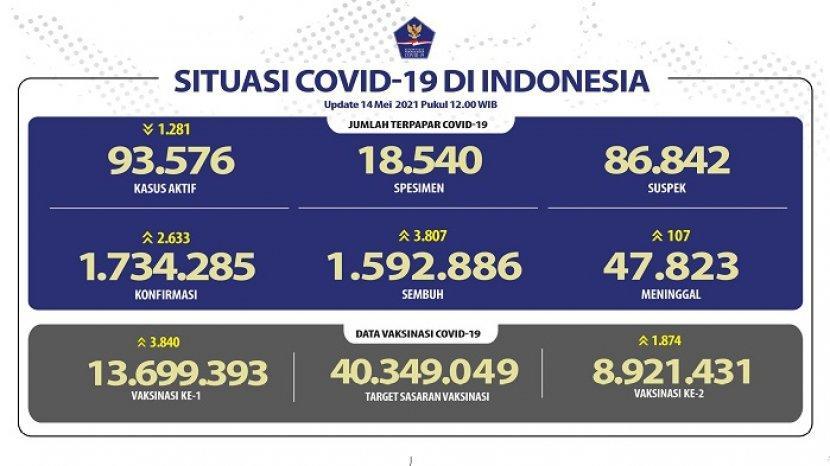 kasus-covid-19-di-indonesia-per-14-mei-2021.jpg