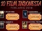 20181231film-indonesia-terlaris-di-201810.jpg