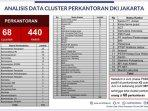 data-klaster-covid-19-di-perkantoran-dki-jakarta280720202.jpg