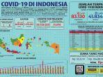 infografis-update-kasus-covid-19-di-indonesia-17-juli-2020.jpg