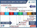 jadwal-snmpt-2020-dan-pendaftaran-di-akun-portalltmp-tacid-akun-ltmpt.jpg