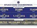 kasus-covid-19-di-indonesia-per-1-maret-2021.jpg