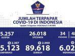 kasus-covid-19-di-indonesia-per-14-agustus-2020.jpg